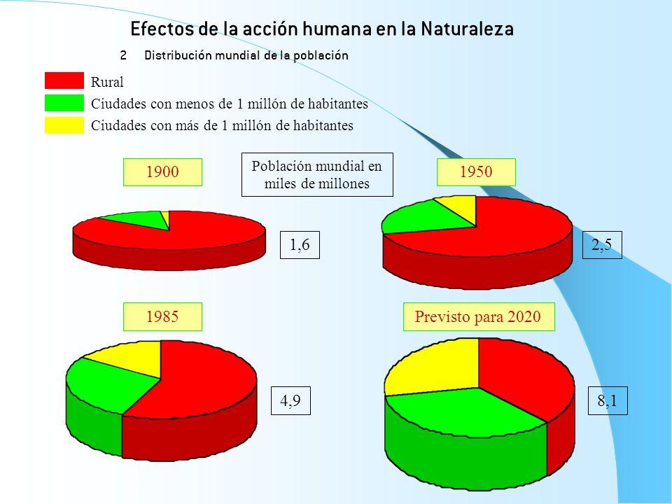Efectos de la acción humana en la Naturaleza