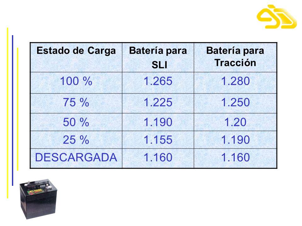 Estado de Carga Batería para. SLI. Batería para Tracción. 100 % 1.265. 1.280. 75 % 1.225. 1.250.