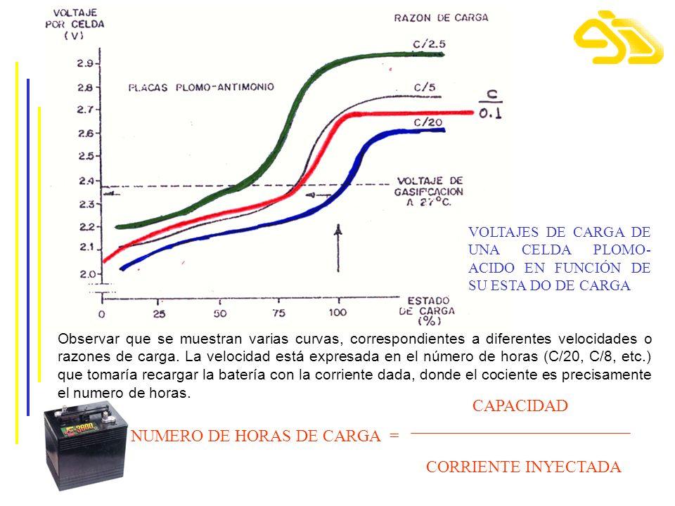 NUMERO DE HORAS DE CARGA = CORRIENTE INYECTADA