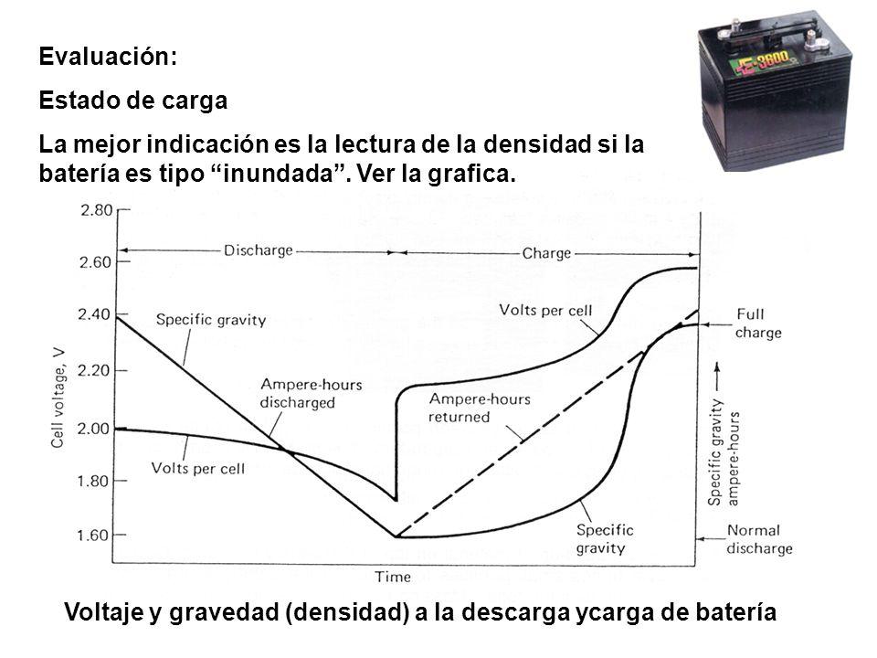 Voltaje y gravedad (densidad) a la descarga ycarga de batería