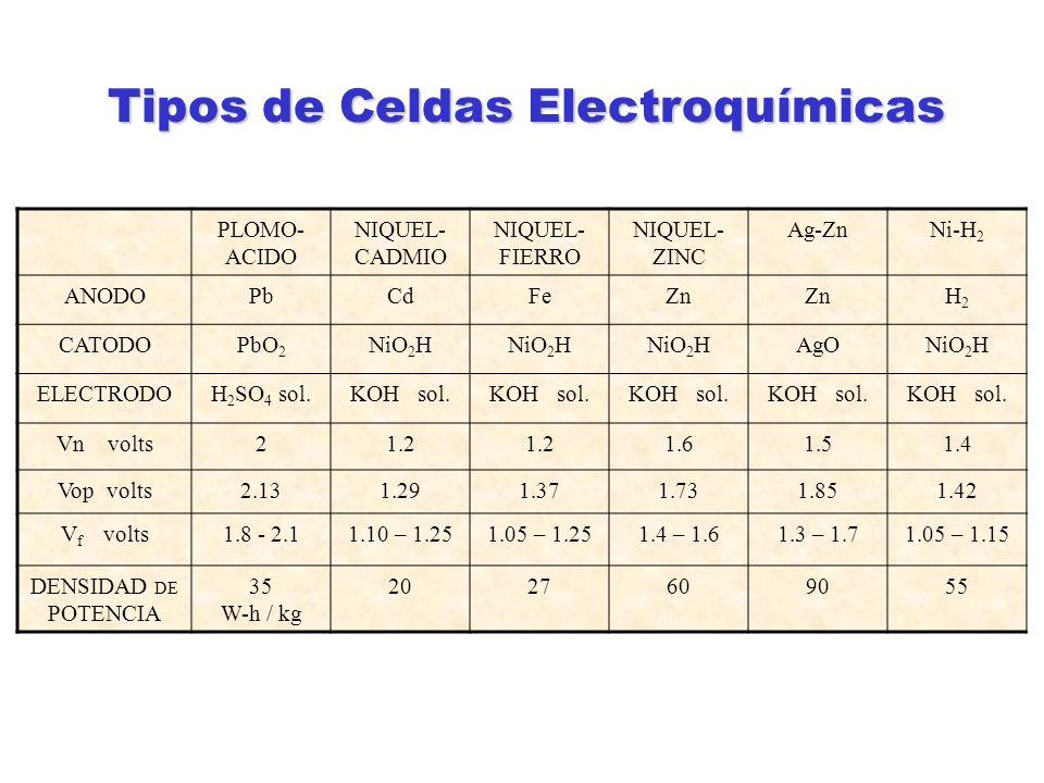 Tipos de Celdas Electroquímicas