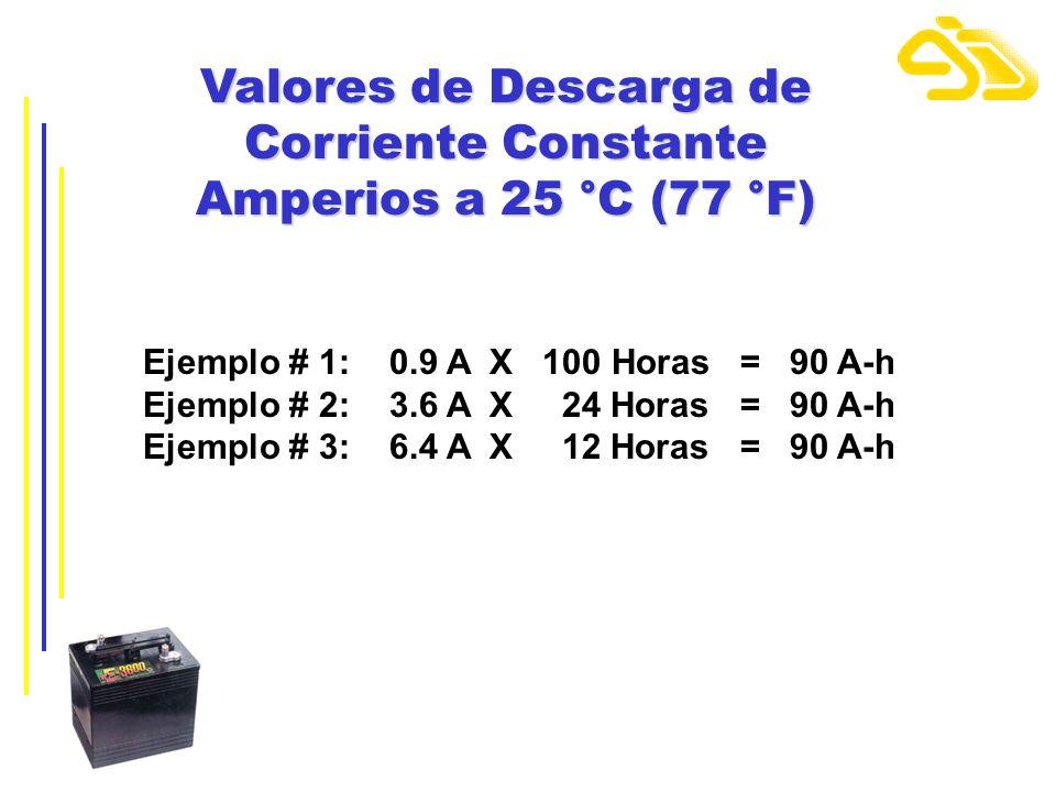 Valores de Descarga de Corriente Constante Amperios a 25 °C (77 °F)