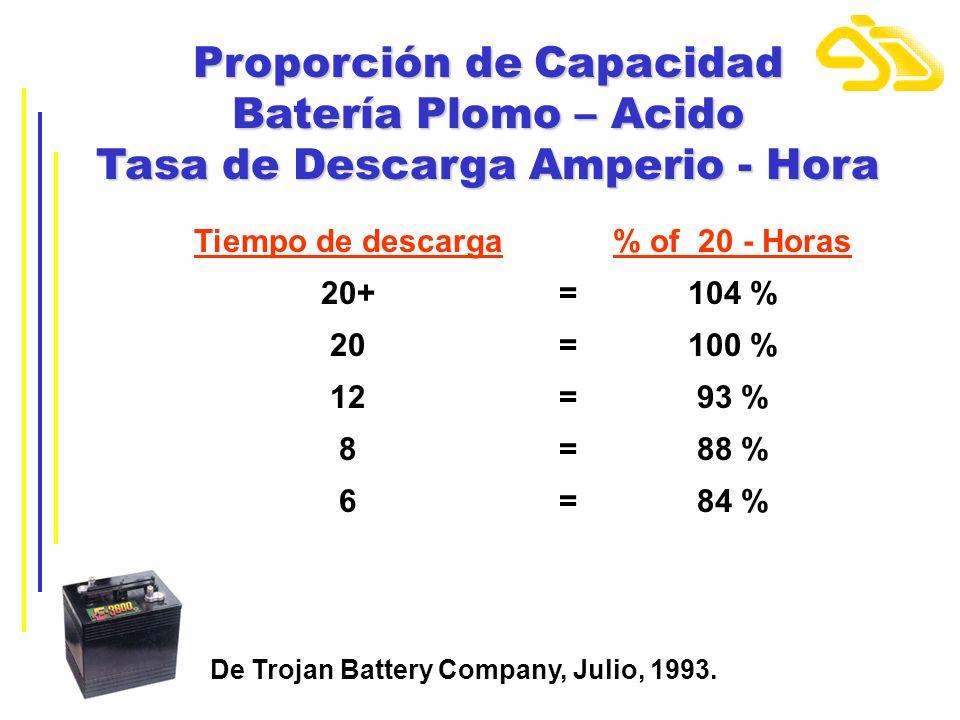 Proporción de Capacidad Batería Plomo – Acido