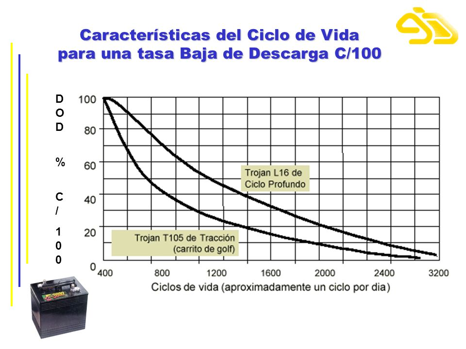 Características del Ciclo de Vida para una tasa Baja de Descarga C/100