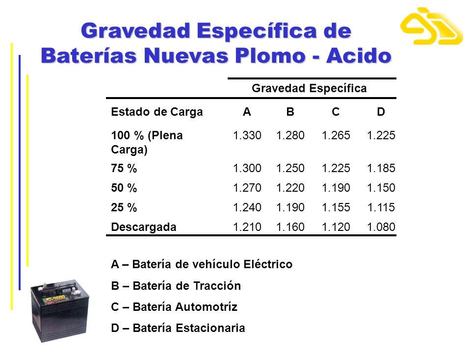 Gravedad Específica de Baterías Nuevas Plomo - Acido