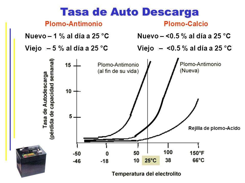 Tasa de Auto Descarga Plomo-Antimonio Nuevo – 1 % al día a 25 °C
