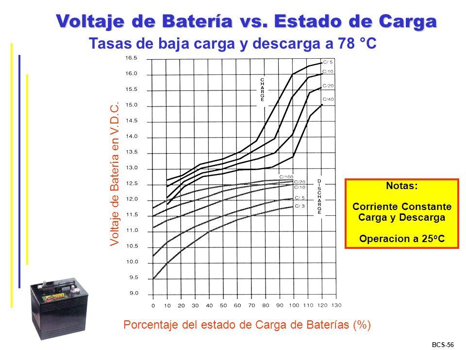 Tasas de baja carga y descarga a 78 °C