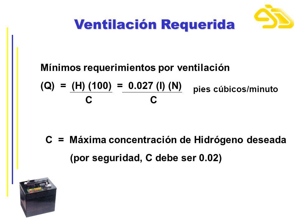 Ventilación Requerida