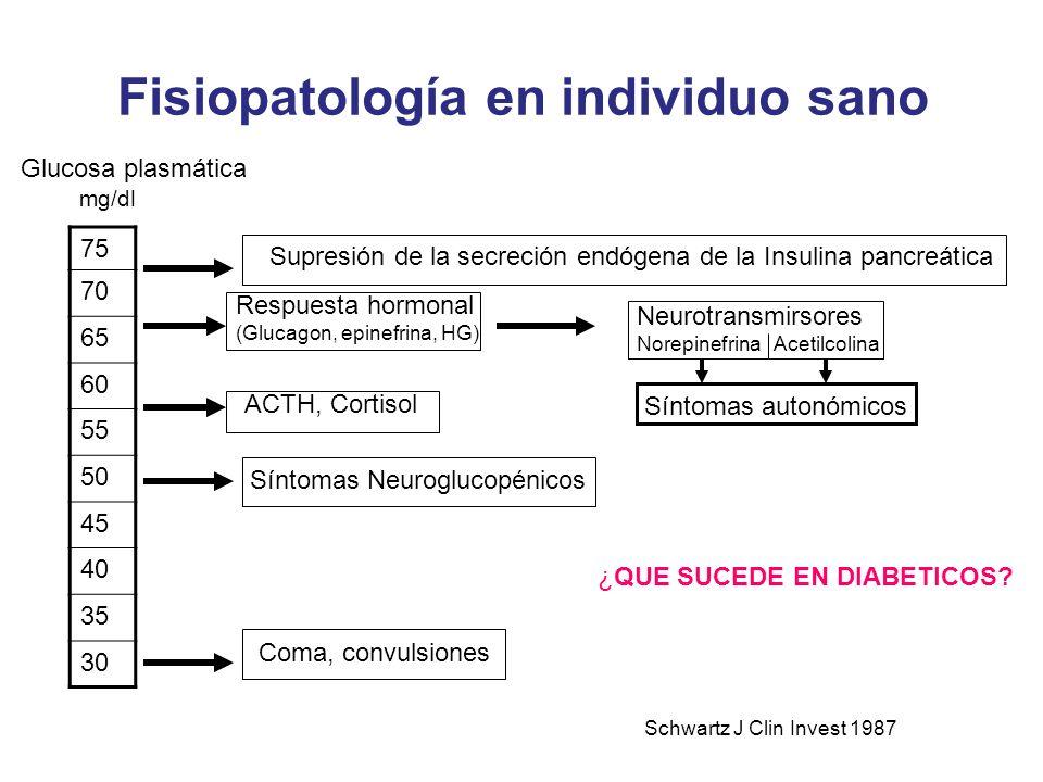 Fisiopatología en individuo sano