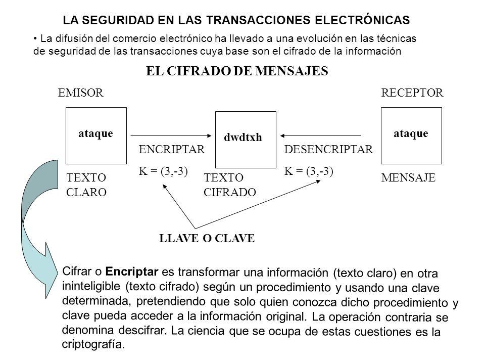 LA SEGURIDAD EN LAS TRANSACCIONES ELECTRÓNICAS