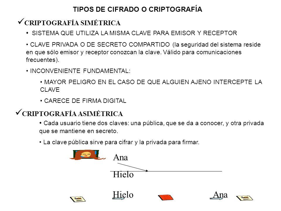 TIPOS DE CIFRADO O CRIPTOGRAFÍA