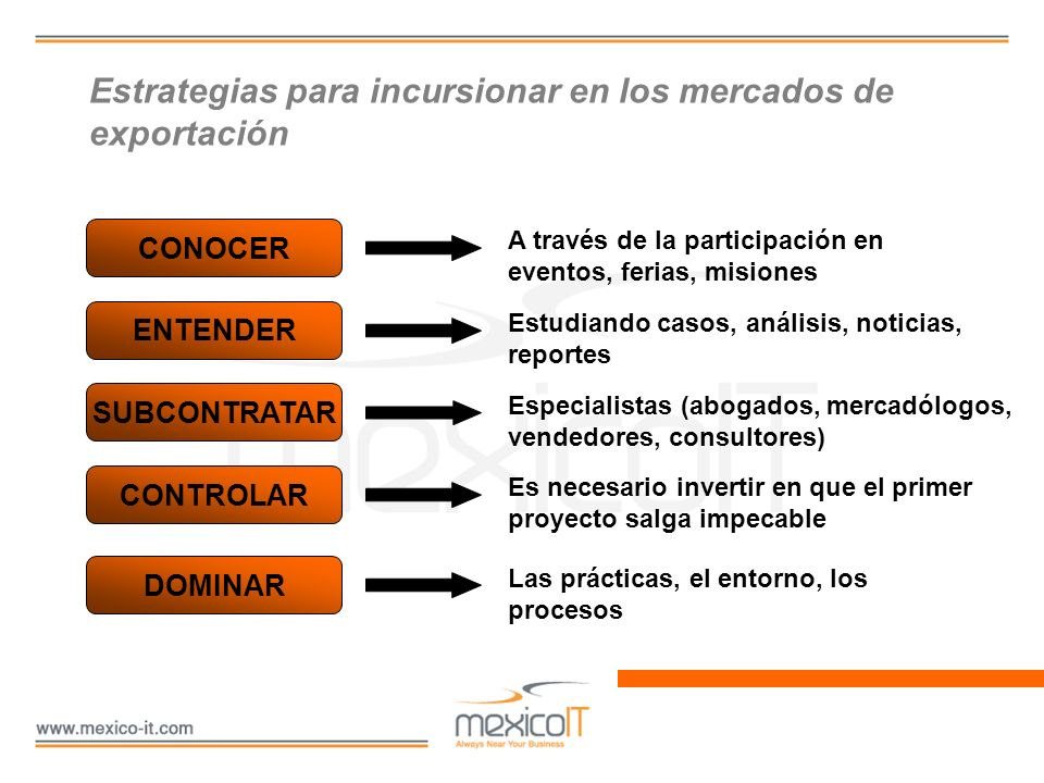 Estrategias para incursionar en los mercados de exportación