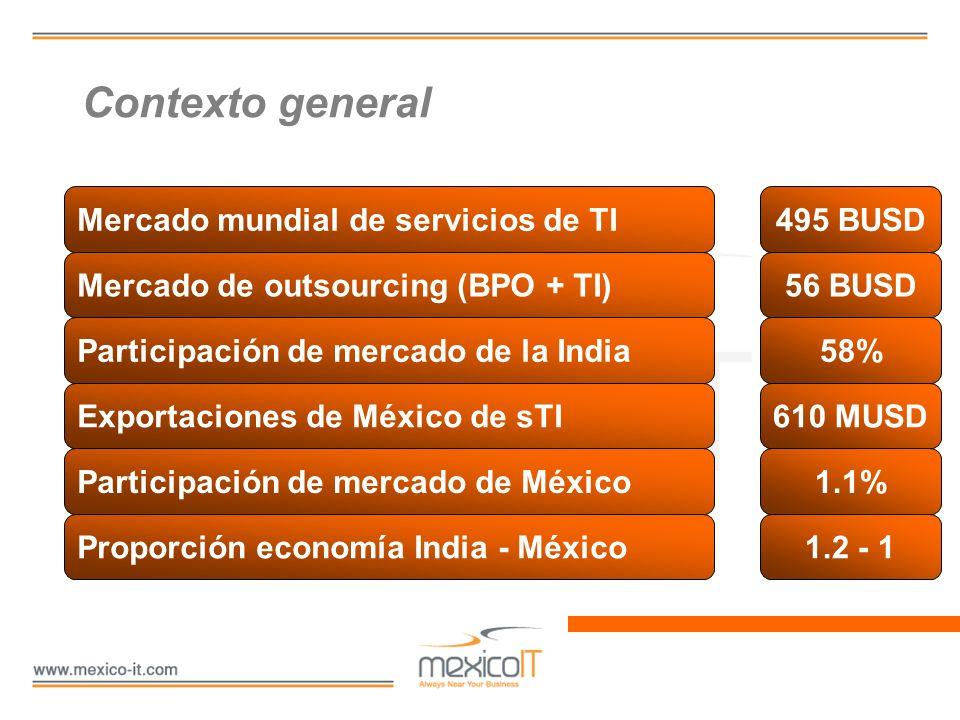 Contexto general Mercado mundial de servicios de TI