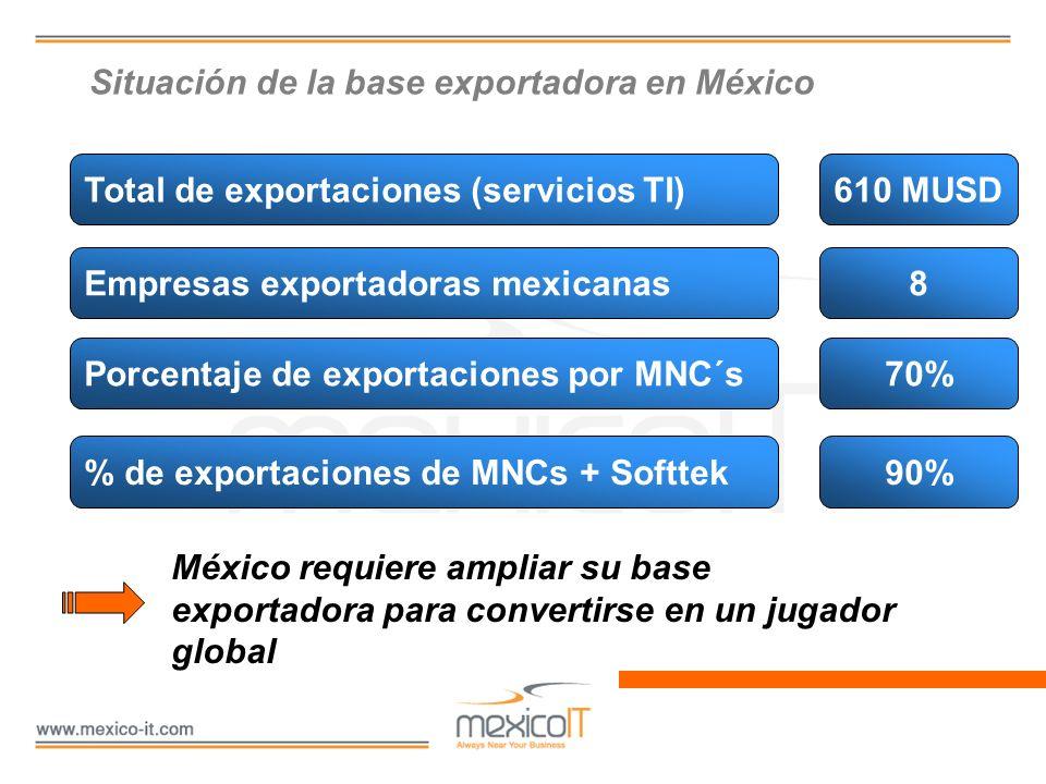 Situación de la base exportadora en México
