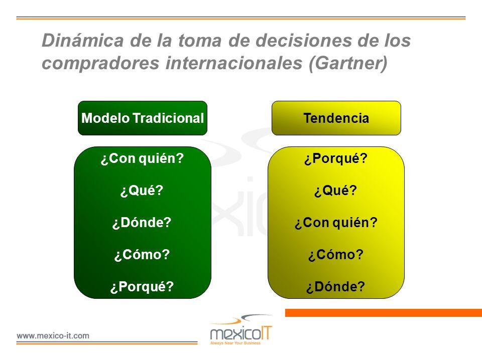 Dinámica de la toma de decisiones de los compradores internacionales (Gartner)