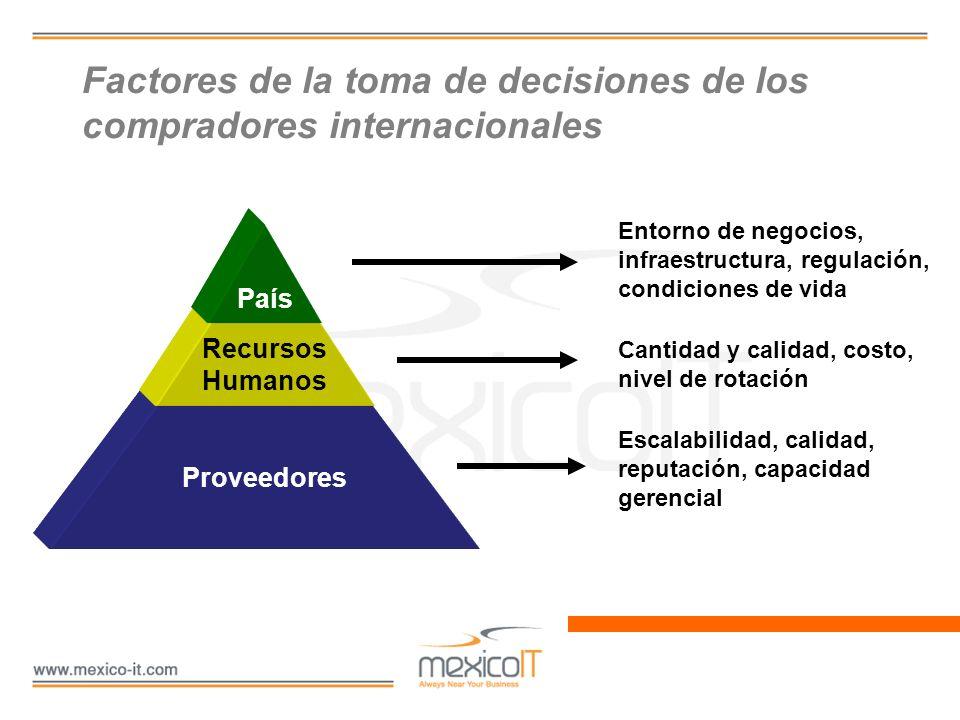 Factores de la toma de decisiones de los compradores internacionales