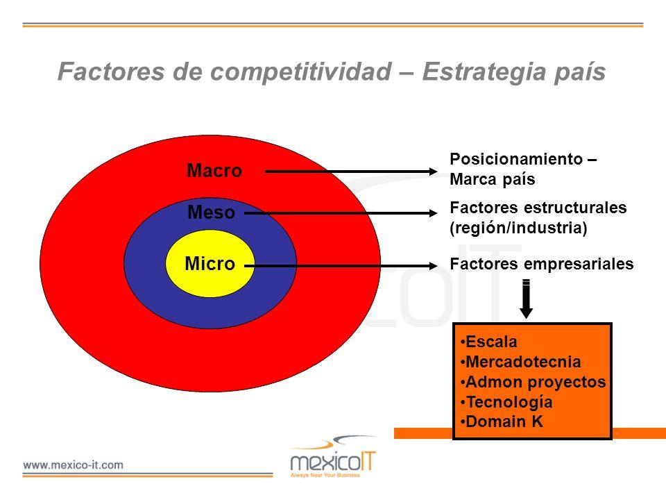 Factores de competitividad – Estrategia país