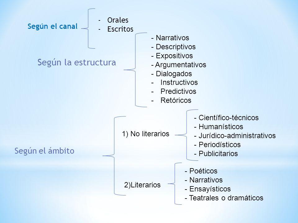 Según la estructura Según el ámbito Orales Escritos Según el canal