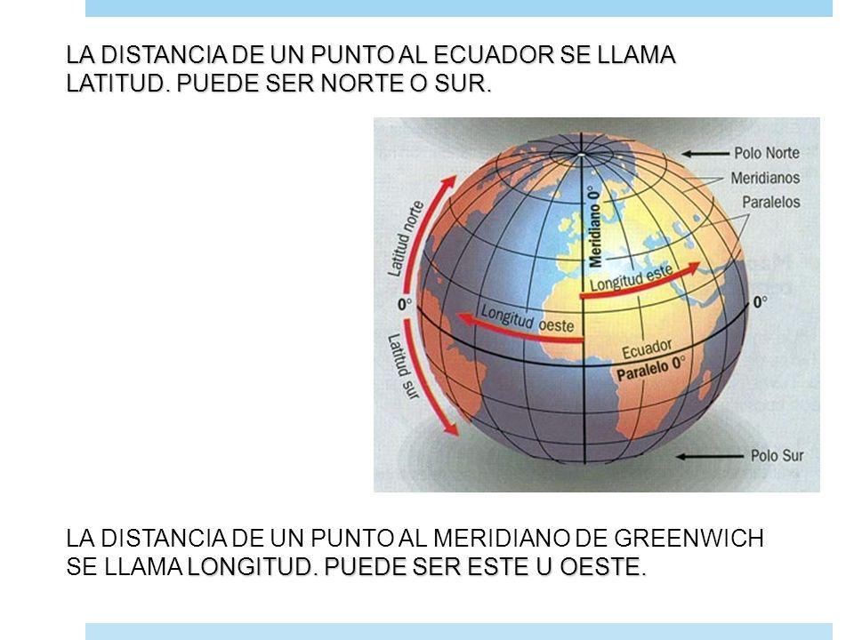LA DISTANCIA DE UN PUNTO AL ECUADOR SE LLAMA LATITUD