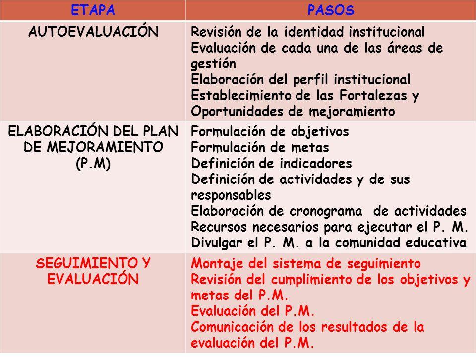 ELABORACIÓN DEL PLAN DE MEJORAMIENTO (P.M) SEGUIMIENTO Y EVALUACIÓN