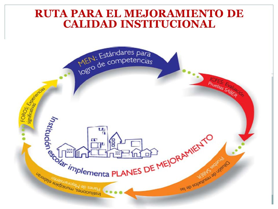 RUTA PARA EL MEJORAMIENTO DE CALIDAD INSTITUCIONAL