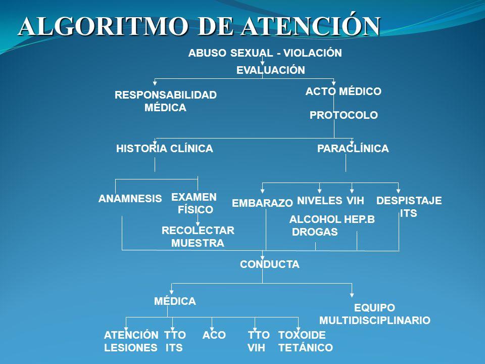 ALGORITMO DE ATENCIÓN ABUSO SEXUAL - VIOLACIÓN EVALUACIÓN