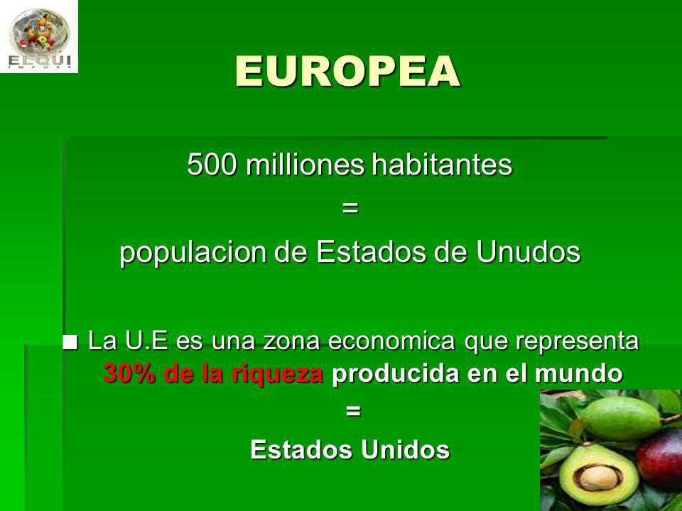 populacion de Estados de Unudos