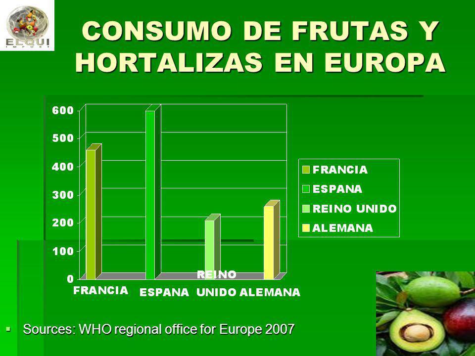 CONSUMO DE FRUTAS Y HORTALIZAS EN EUROPA