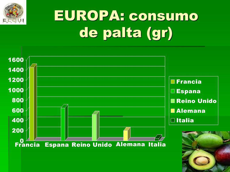 EUROPA: consumo de palta (gr)