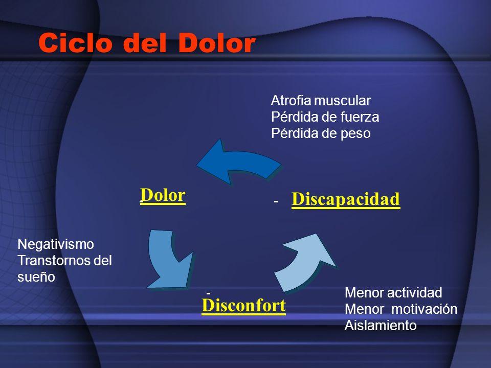 Ciclo del Dolor Dolor Discapacidad Disconfort Atrofia muscular