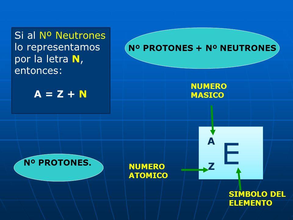 Nº PROTONES + Nº NEUTRONES