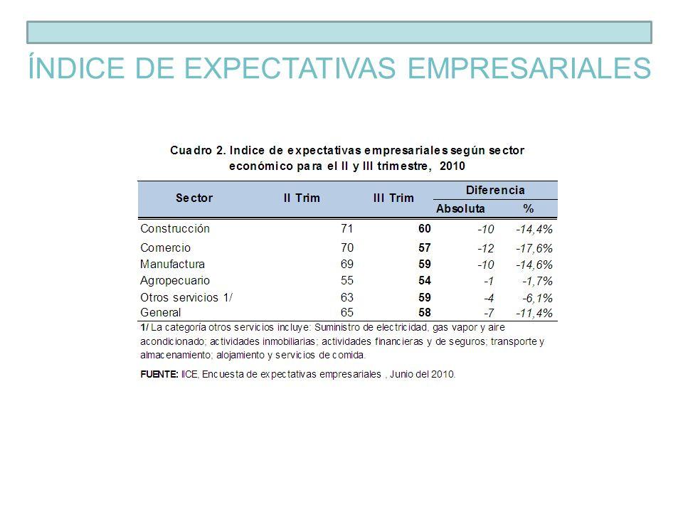 ÍNDICE DE EXPECTATIVAS EMPRESARIALES