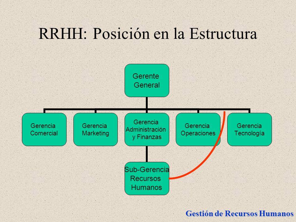 RRHH: Posición en la Estructura