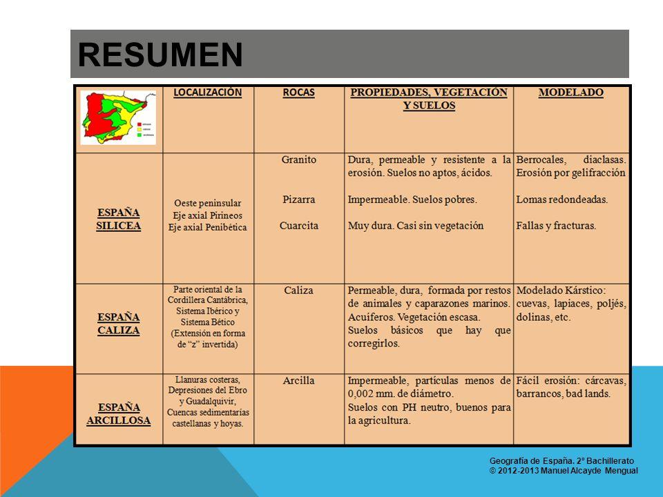 RESUMEN Geografía de España. 2º Bachillerato