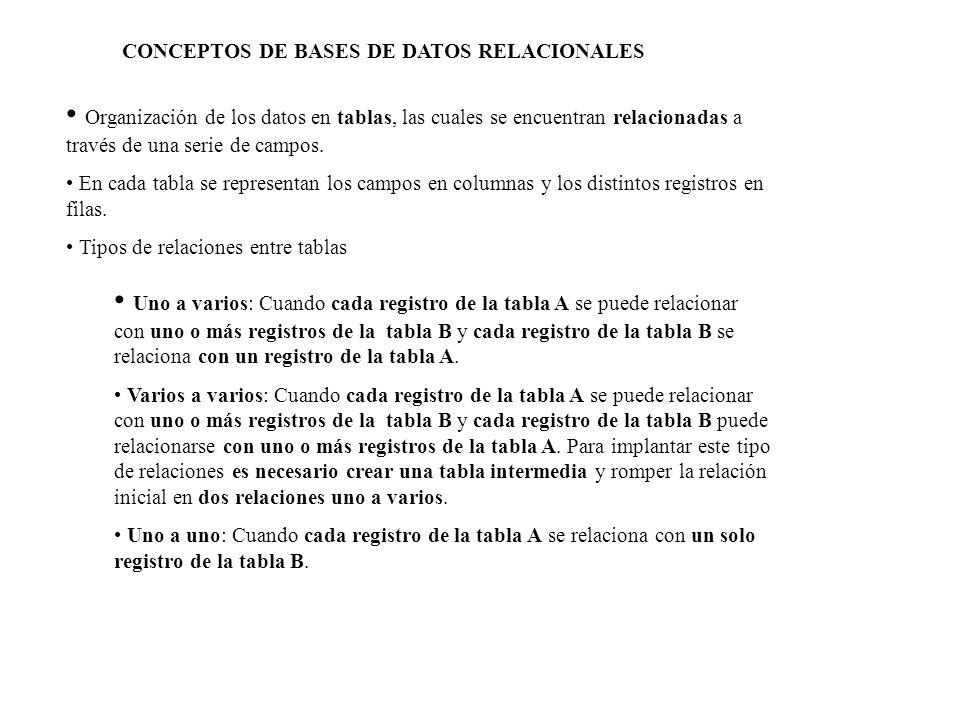 CONCEPTOS DE BASES DE DATOS RELACIONALES
