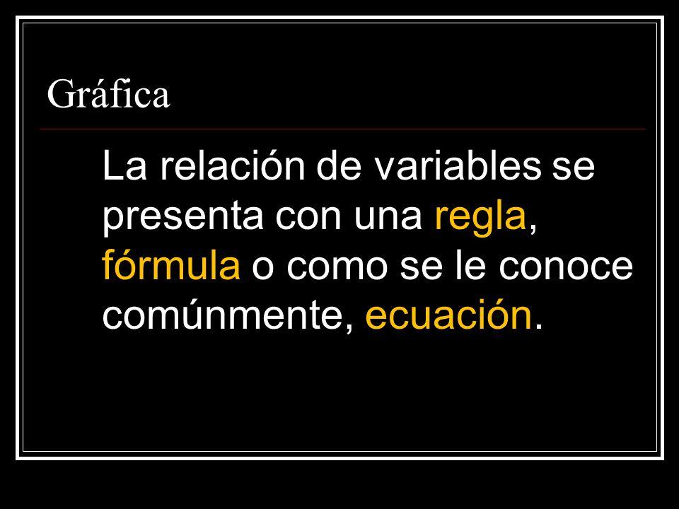 Gráfica La relación de variables se presenta con una regla, fórmula o como se le conoce comúnmente, ecuación.
