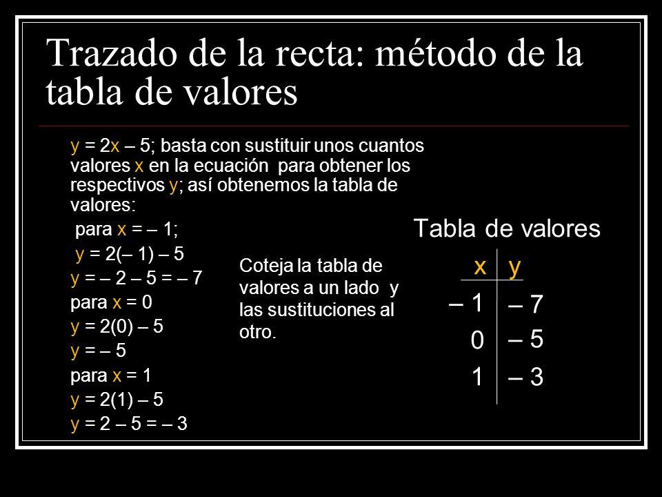 Trazado de la recta: método de la tabla de valores