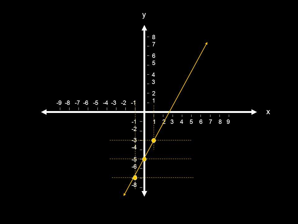 y 2. 1. 4. 3. 6. 5. 8. 7. -9 -8 -7 -6 -5 -4 -3 -2 -1. x. -1. -2. -3. -4. -5.
