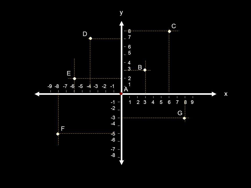 y C D B E A x G F 8 7 6 5 4 3 2 1 -9 -8 -7 -6 -5 -4 -3 -2 -1 -1 -2