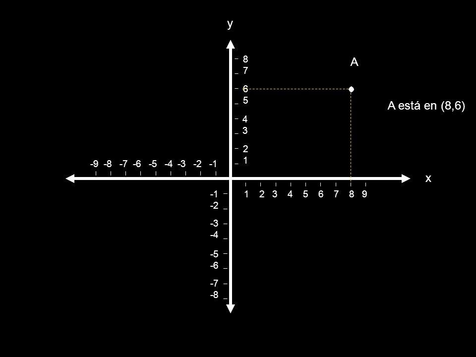 y A A está en (8,6) x 8 7 6 5 4 3 2 1 -9 -8 -7 -6 -5 -4 -3 -2 -1 -1 -2