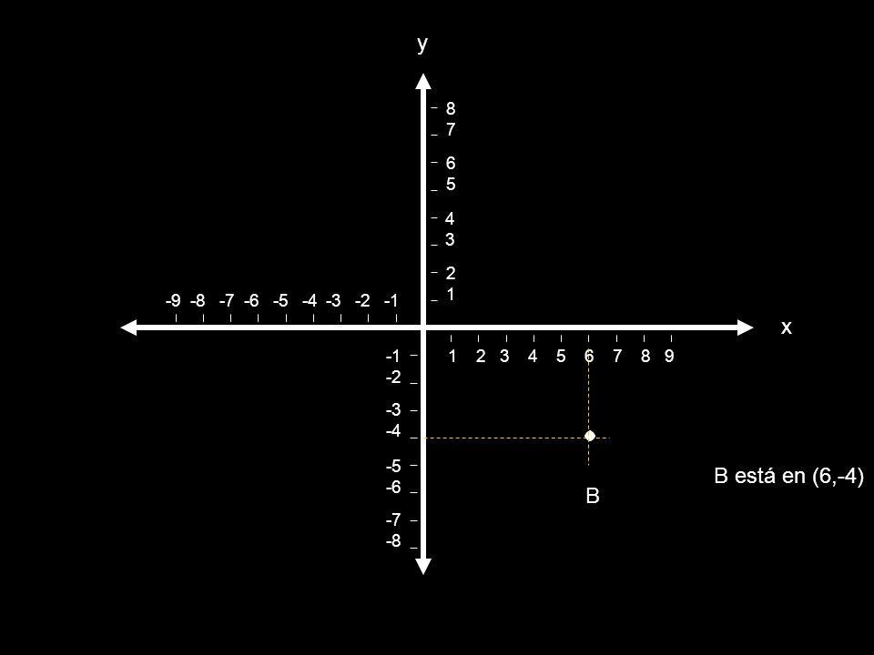 y x B está en (6,-4) B 8 7 6 5 4 3 2 1 -9 -8 -7 -6 -5 -4 -3 -2 -1 -1