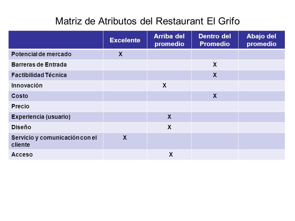 Matriz de Atributos del Restaurant El Grifo
