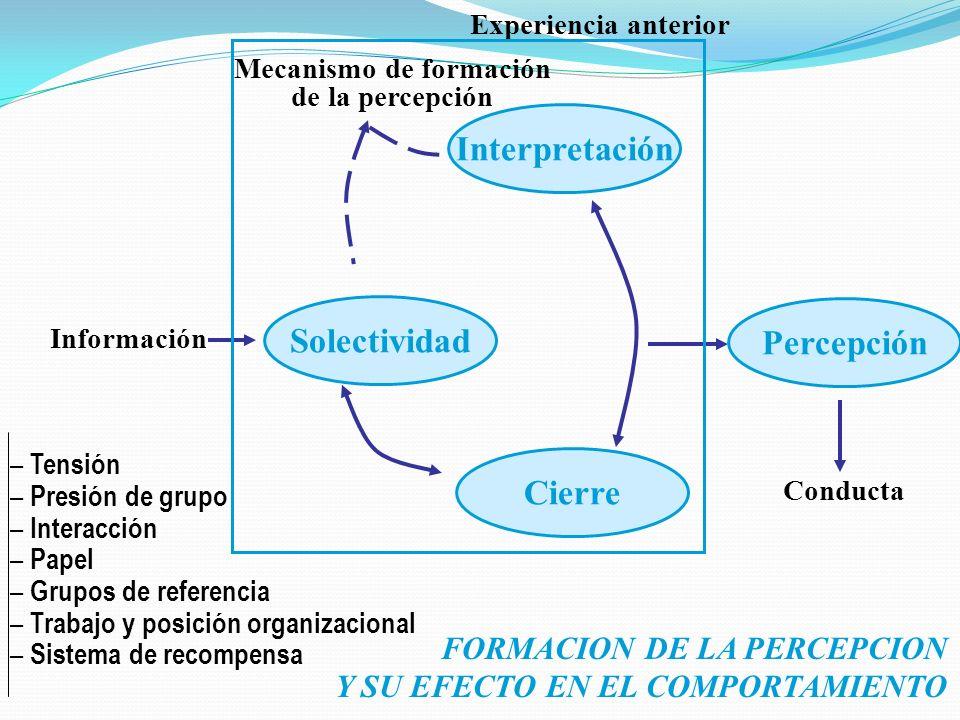 Mecanismo de formación de la percepción