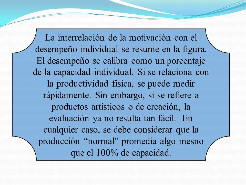 La interrelación de la motivación con el desempeño individual se resume en la figura.