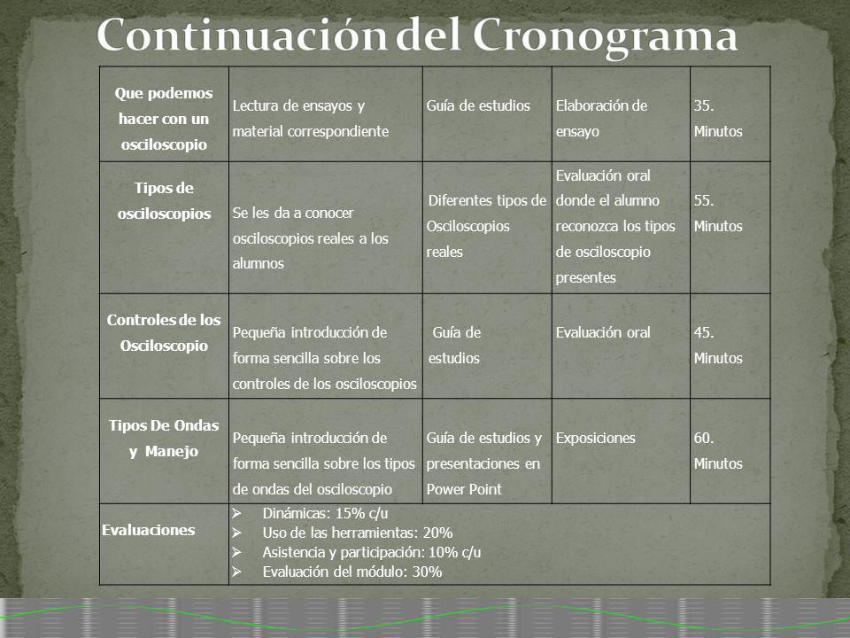Continuación del Cronograma
