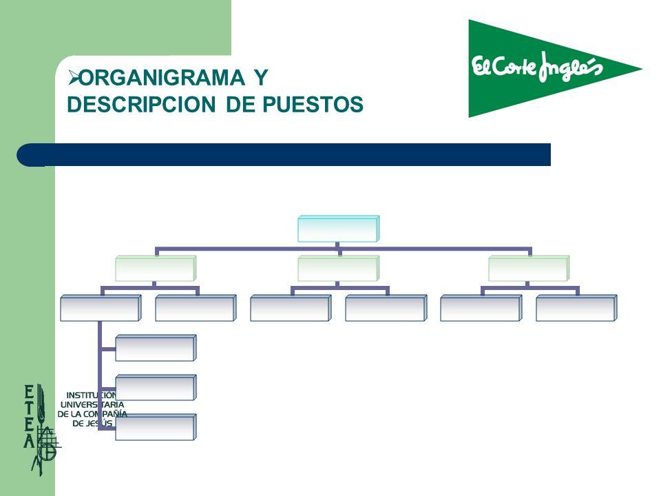 ORGANIGRAMA Y DESCRIPCION DE PUESTOS