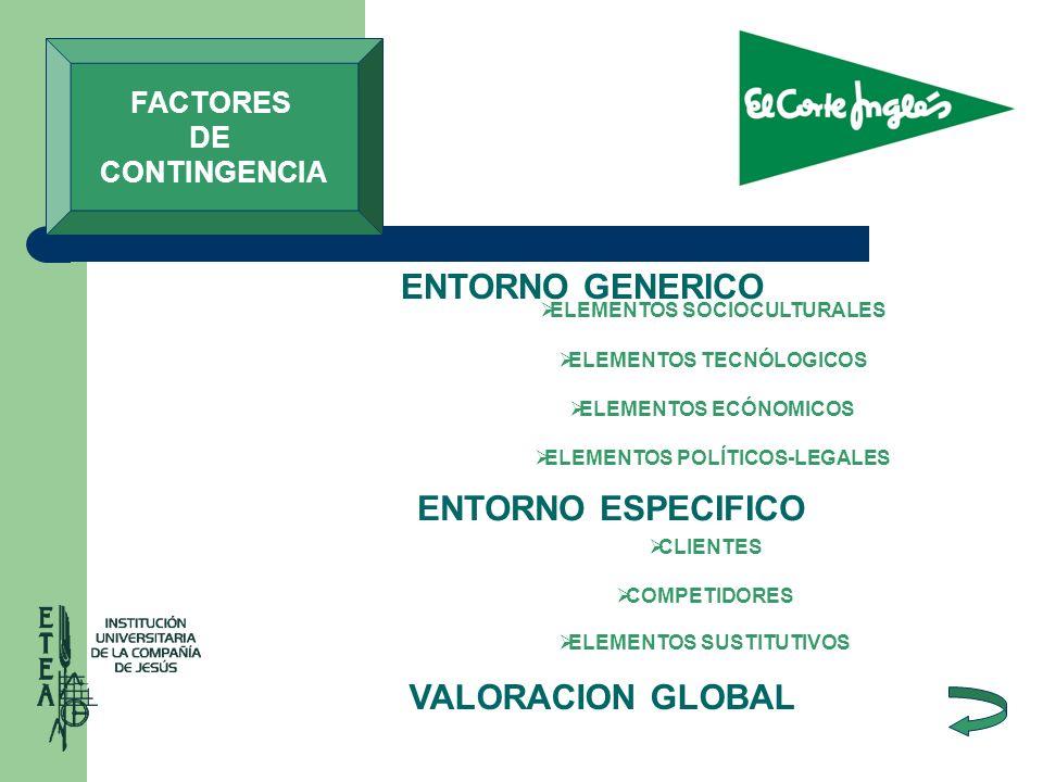 ENTORNO GENERICO ENTORNO ESPECIFICO VALORACION GLOBAL FACTORES DE