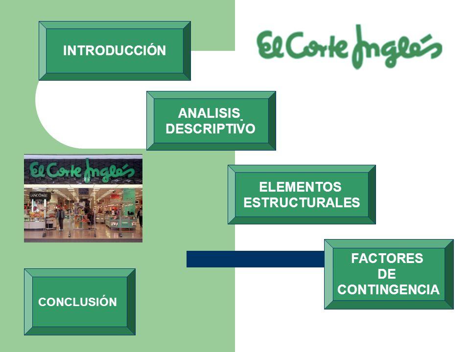 INTRODUCCIÓN ANALISIS DESCRIPTIVO ELEMENTOS ESTRUCTURALES FACTORES DE