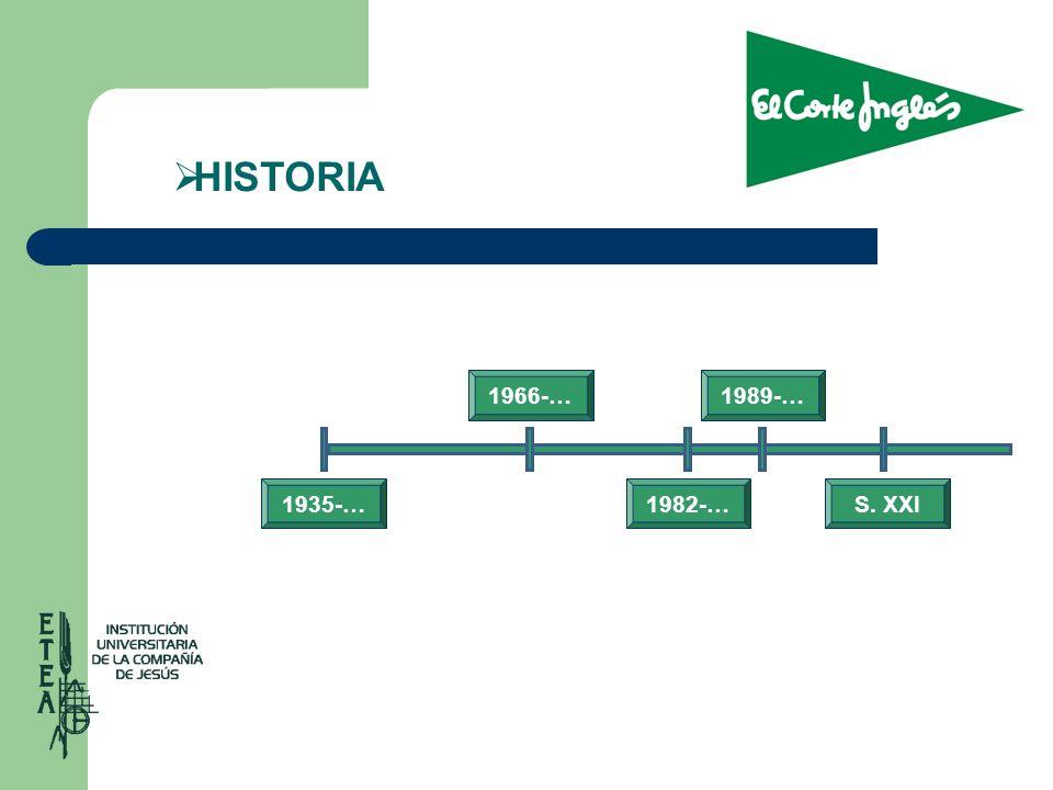HISTORIA 1966-… 1989-… 1935-… 1982-… S. XXI