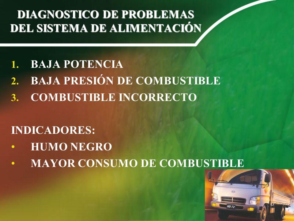 DIAGNOSTICO DE PROBLEMAS DEL SISTEMA DE ALIMENTACIÓN